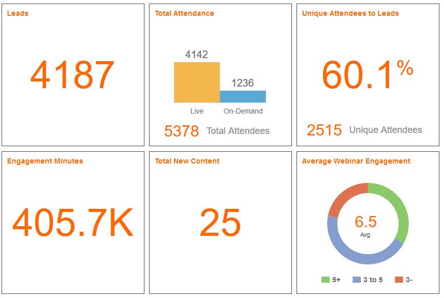 Webinar Analytics
